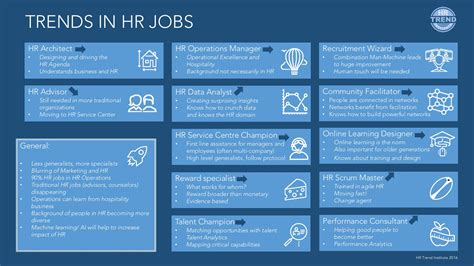 Trends in HR jobs - What are future proof HR jobs?