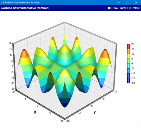 Interactive Surface Chart Example in C++ (MFC, Qt) and C#