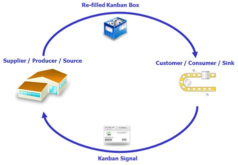Kanban System and pull control