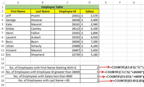Excel COUNTIF Function – How to Use