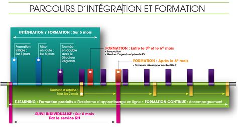 Intégration / Formation – IPC recrute
